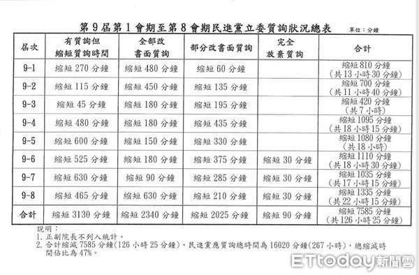 ▲▼民進黨立委質詢時間總表。(圖/國民黨提供)