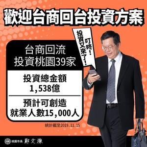 鄭文燦證實:台商投資桃園金額達1538億
