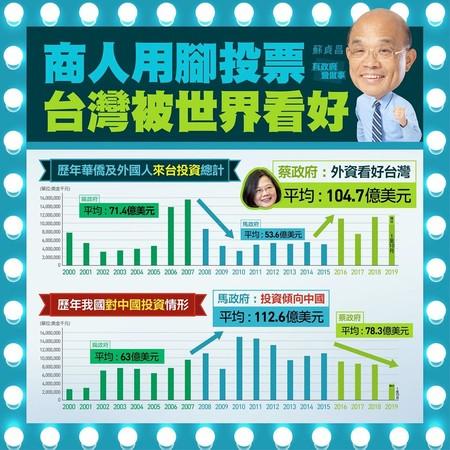 ▲蘇貞昌用一張圖說明外資加碼投資狀況。(圖/翻攝自蘇貞昌臉書)