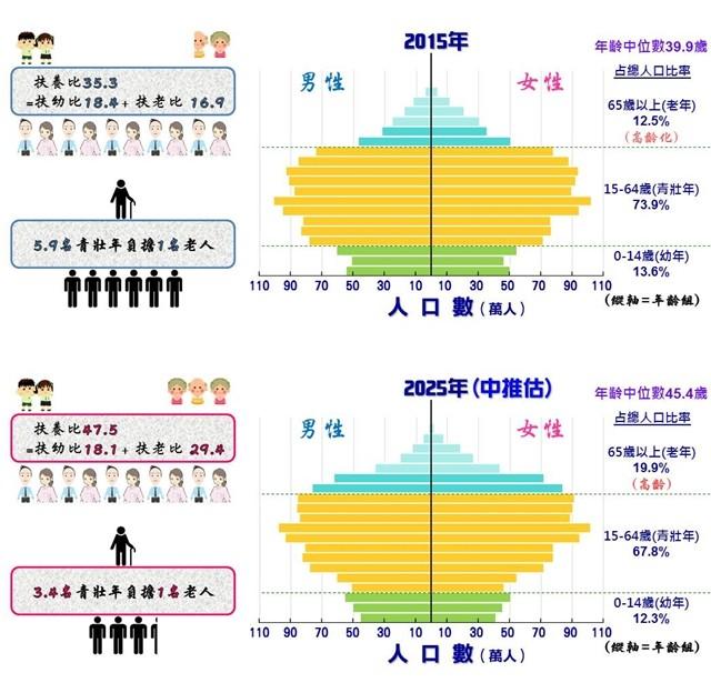 ▲2015-2025扶養比圖表。(圖/翻攝自國家發展委員會)