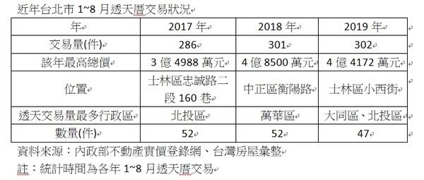 ▲▼近年台北市1~8月透天厝交易狀況。(圖/台灣房屋提供)