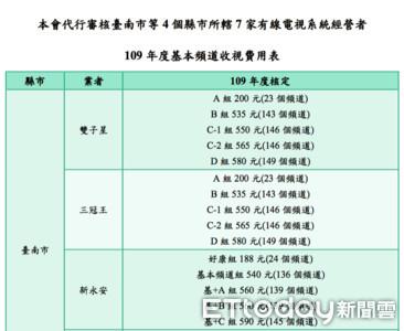 NCC通過4縣市7有線系統收費 台南最低188元