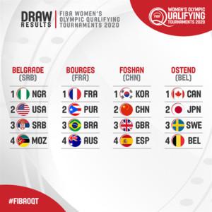 奧運女籃資格賽分組確定出爐