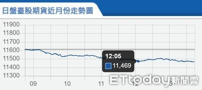 台指期下殺148點 分析師:觀察外資收假是否買超台股
