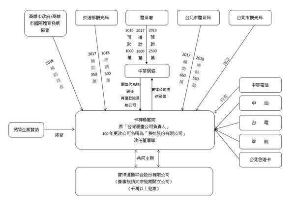 ▲▼易始股份有限公司與台北市政府及寶桿運動平台合辦比賽公文。(圖/徐巧芯提供)