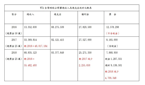 ▲▼WHA台灣網球公開賽總收入及總支持統計比較表。(圖/徐巧芯提供)