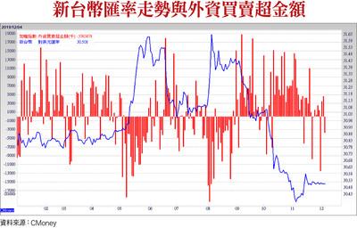 台灣上修GDP 外資買盤回頭