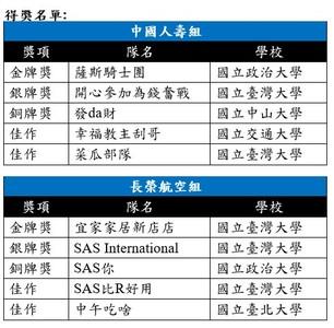 長榮AI競賽 政大、台大隊伍優勝