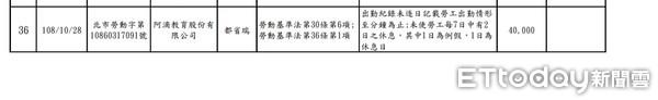 ▲▼ 阿滴遭北市勞動局開罰。(圖/取自北市勞動局官網)