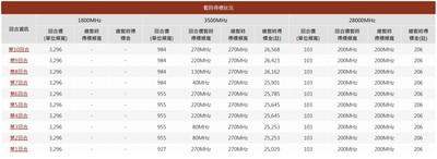 5G競標首日出手冷清 總標金僅267.74億