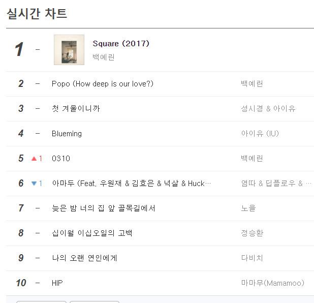 ▲白藝潾新專輯主打曲《SQUARE》擁有亮眼成績。(圖/翻攝自南韓音源網MELON、GENIE、BUGS)