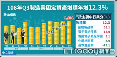5G需求正夯 電子零組件Q3投資2200億元拿下各產業冠軍