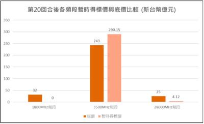 5G競標第2日294.27億 NCC:合於預期