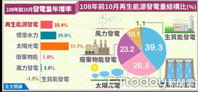 太陽光電發電量發電量贏過去年全年 前十月大增51.7%