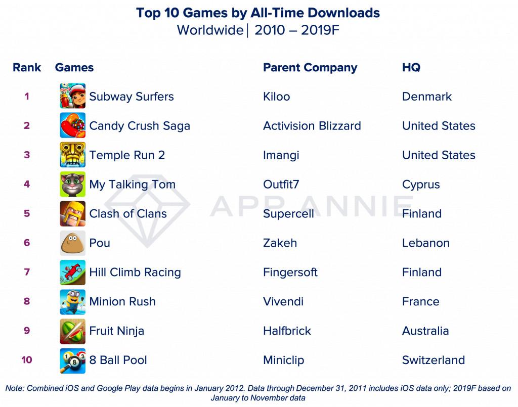 ▲▼10年來最夯App、手遊排行。(圖/取自AppAnnie)