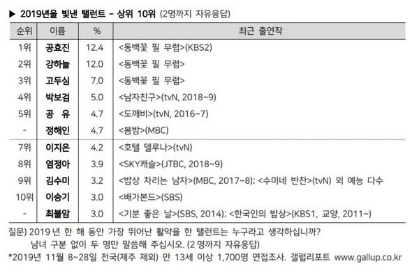 ▲2019韓「國民演員」前3都來自同部戲!IU前十強最年輕上榜。(圖/翻攝自韓國蓋洛普官網)