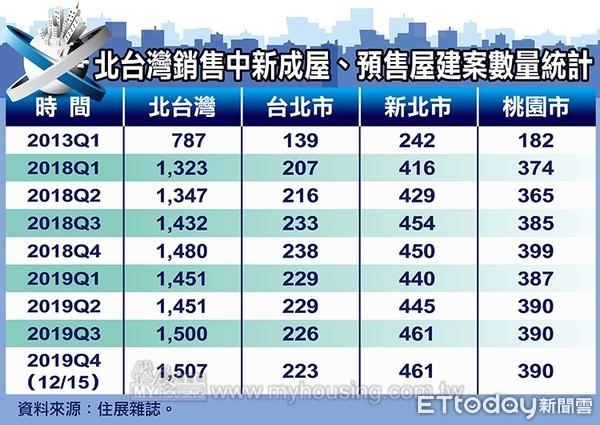 ▲▼北台灣銷售中新建案數量統計。(圖/住展雜誌提供)