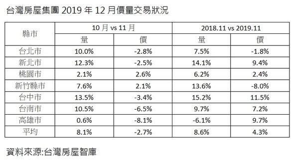 ▲▼台灣房屋集團2019年12月價量交易狀況。(圖/台灣房屋集團提供)