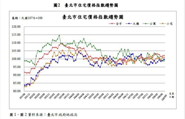 ▲▼臺北市住宅價格指數趨勢圖。(圖/台北市地政局提供)