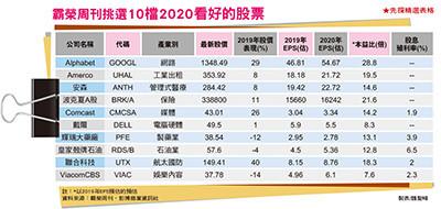先探/霸榮周刊年度十大明牌曝光