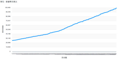 快訊/5G競標直衝1004.95億元!
