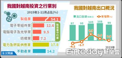 中美貿易戰加速供應鏈重整 經部:電子業對越南出口額年增37.1%