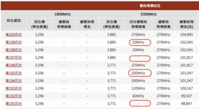5G競標19天達1065.43億元 4回合無出價