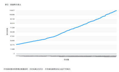 5G標金創新高!10日上午總標金超越4G紀錄