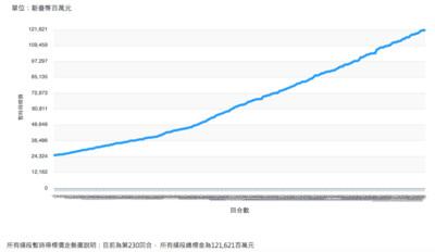 5G競標衝破1200億!刷新行動寬頻紀錄