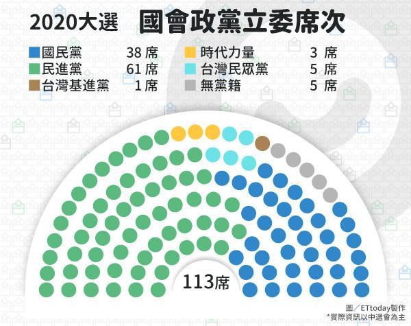 ▲▼2020大選專區立委席次表。(圖/ETtoday製表)