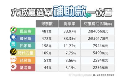 錢來了!6政黨年花內政部6.59億