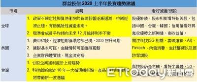 群益:2020上半年投資 股優於債