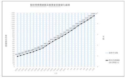 5G飆上1325億!陳耀祥:依規則走完沒冷卻機制