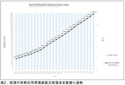 5G競標26天達1380億!NCC:存有某些程度不理性