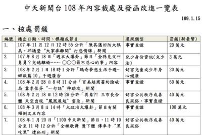中天謝龍介造謠內容再被罰60萬!