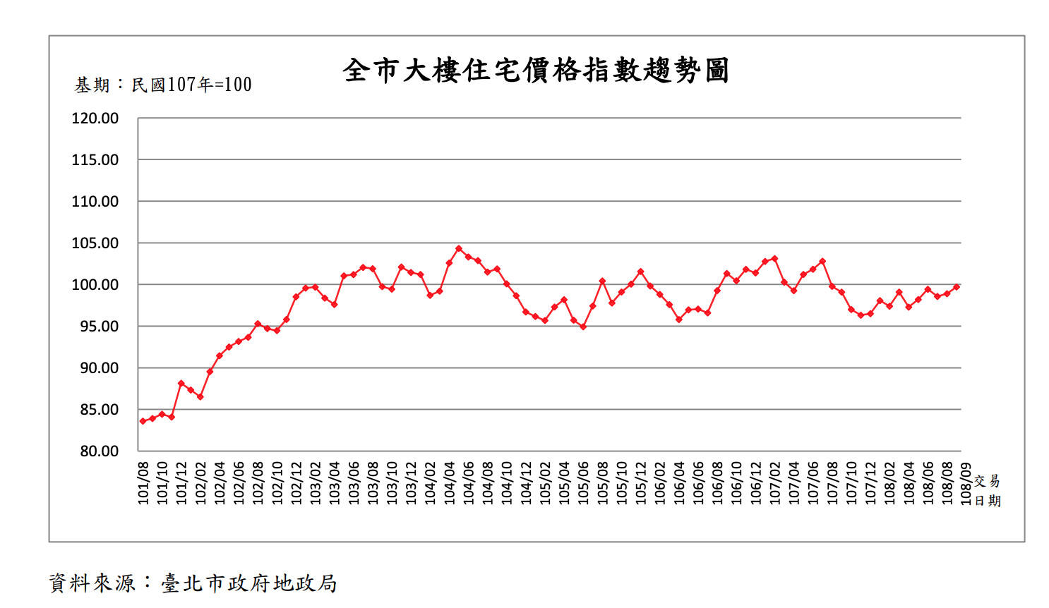 ▲▼北市地政局108年9月台北市住宅價格指數。(圖/北市政府地政局)