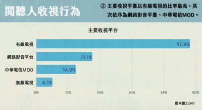 2019電視使用及滿意度調查大公開