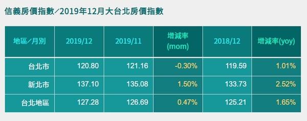 ▲▼2019年12月信義房價指數。(圖/信義房屋提供)