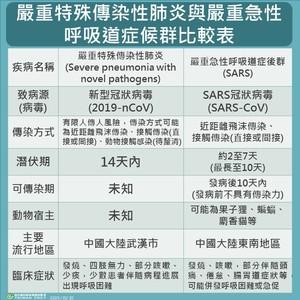 一張圖看懂「武漢肺炎、SARS」疫情資訊
