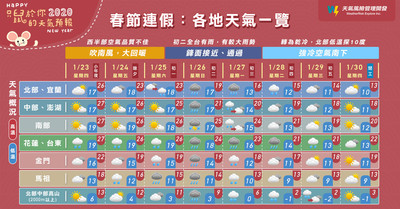 暖熱→濕冷→降雪 春節7天假天氣超有層次