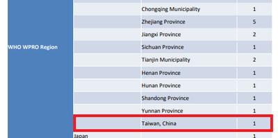 WHO將台確診案例列中國 外交部要求更正