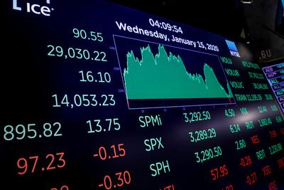 美股三大期貨止跌反彈 道瓊期大漲近400點、漲幅超過1%