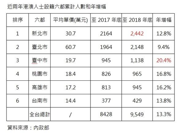 ▲▼近兩年港澳人士設籍六都累計人數和年增幅。(圖/台灣房屋提供)
