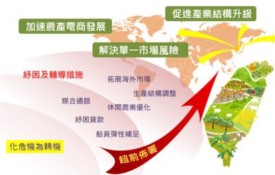 農委會祭7招因應新冠肺炎