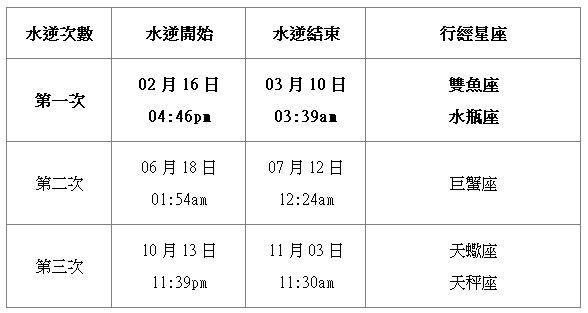 2020水逆時間表(圖/開運算算艾薇老師提供)