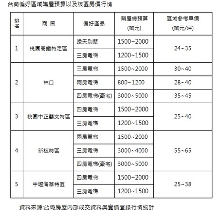 ▲▼台商偏好區域購屋預算以及該區房價行情。(圖/台灣房屋提供)