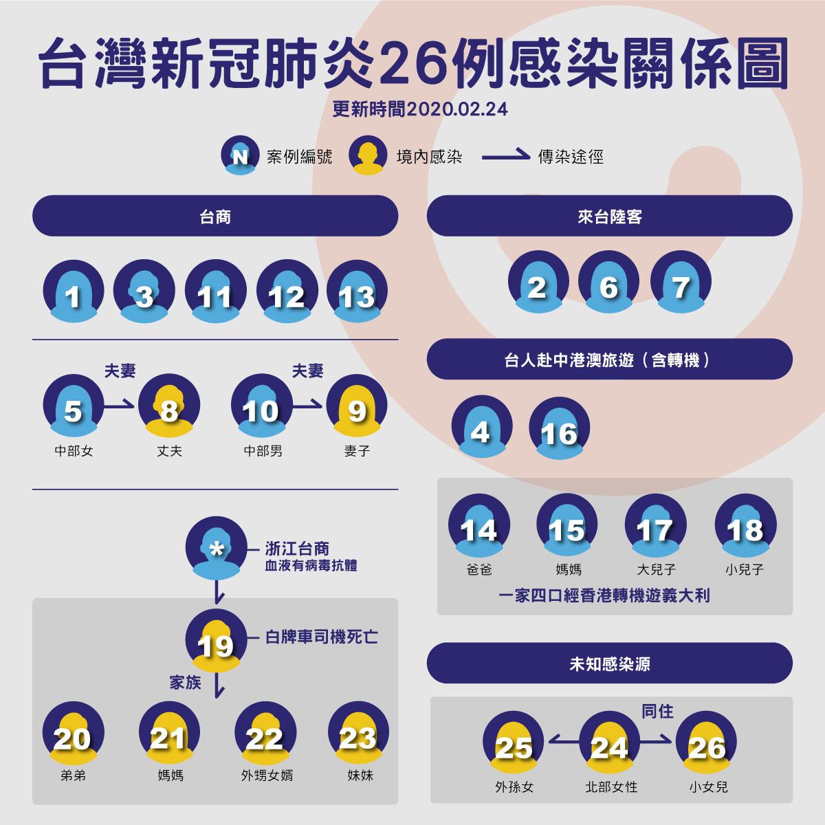 ▲▼台灣新冠肺炎26例感染關係圖。(圖/陳昱璇製)