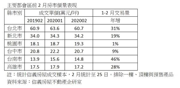 ▲▼主要都會區2020年前2月房市價量表現。(圖/信義房屋提供)