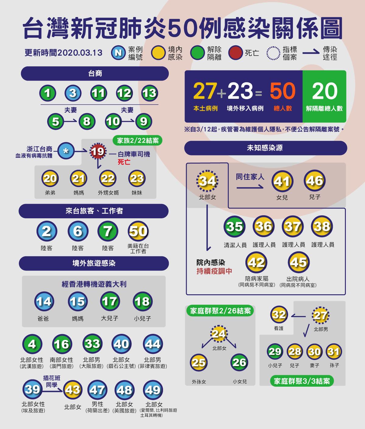 ▲▼50,肺炎,關係圖,地圖( 圖/曾梓倩製)