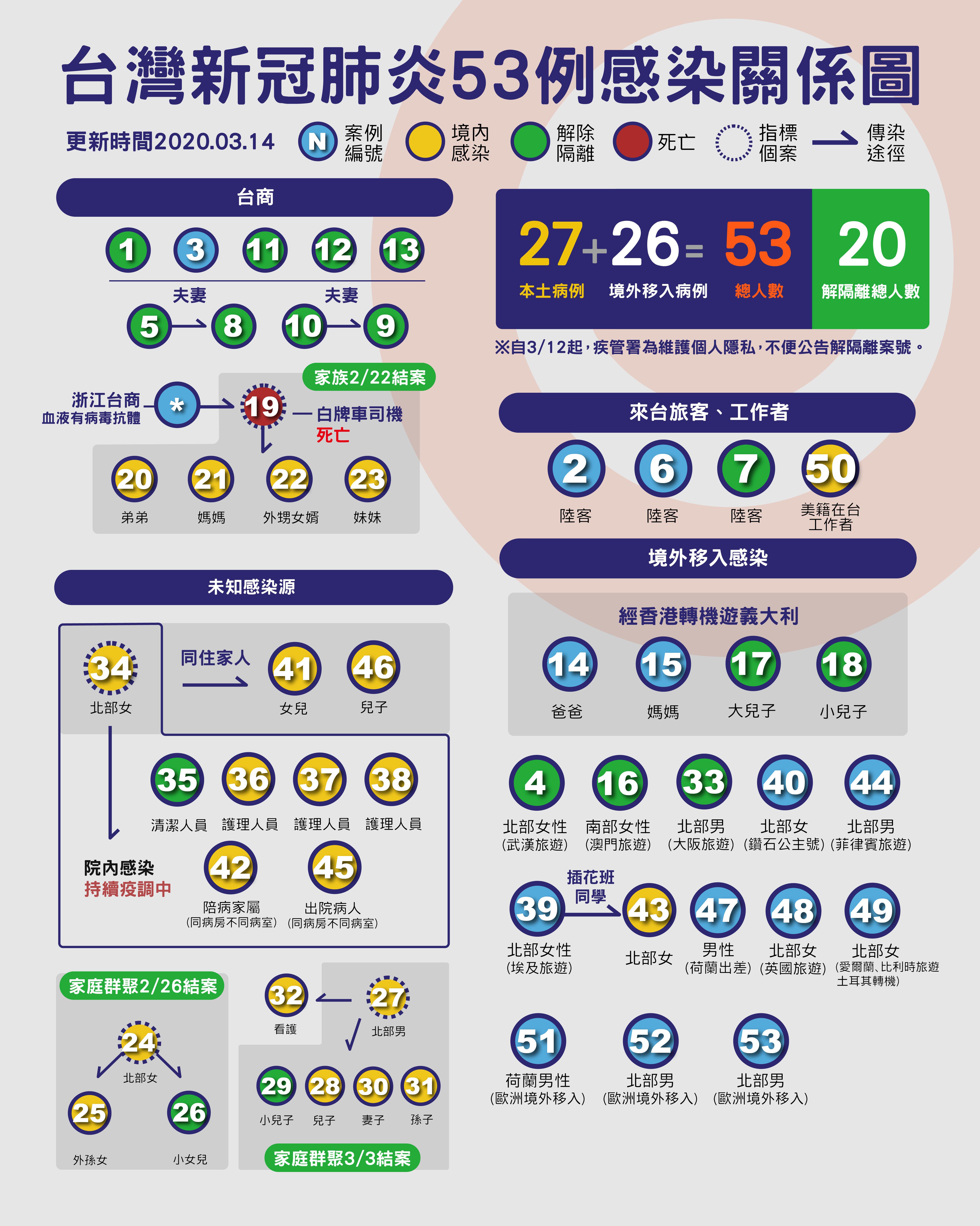 ▲▼ 53,肺炎,關係圖,地圖(圖/陳昱璇製)